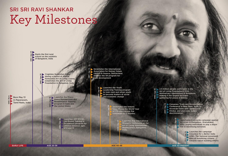 Sri Sri Ravi Shankar Ji Awards & Milestones