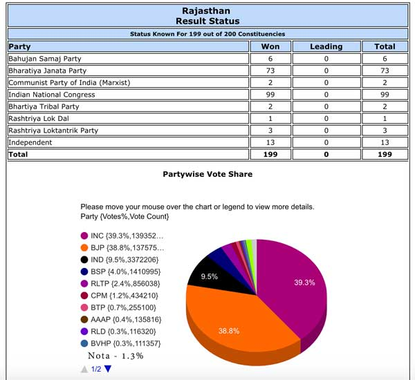 Rajasthan-2018-Election-results